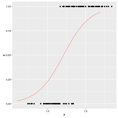 Scatter plot and a logistic regression curve